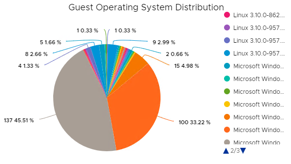 vROPS 7 5 VMWARE Inventory Oluşturma | Blog's - IT